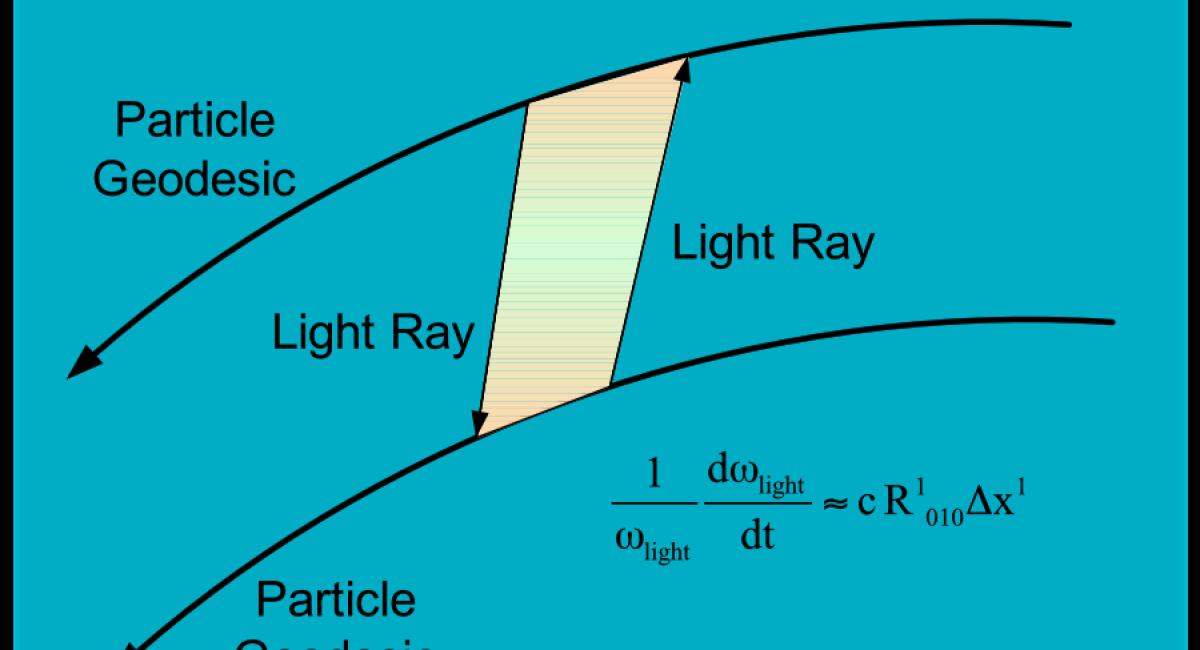 LPF - Geodesic Lightray