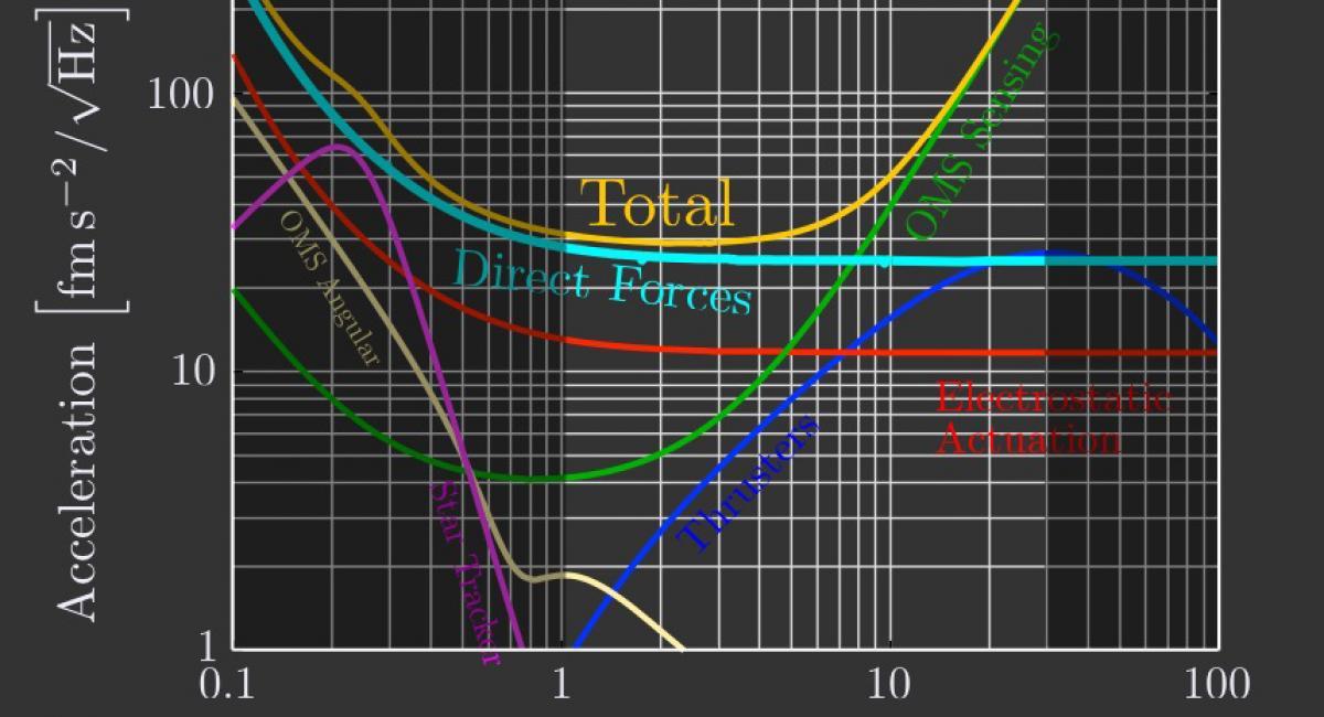 LPF - Noise Breakdown